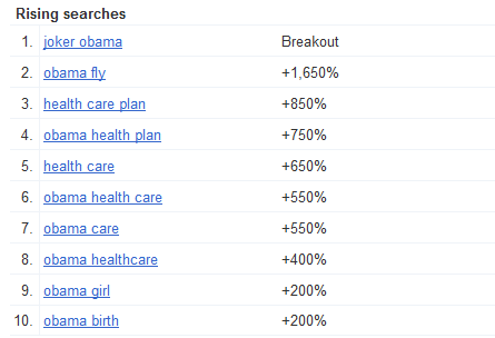 Rising Search Terms for Obama from Google Insights for Search